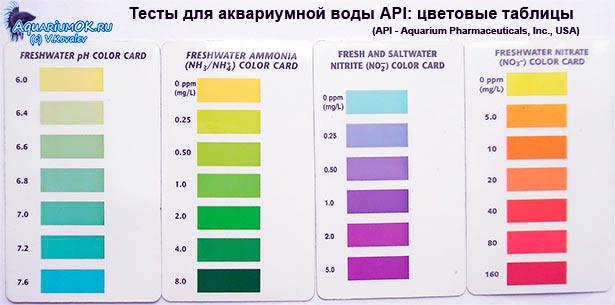 Тесты аквариумной воды